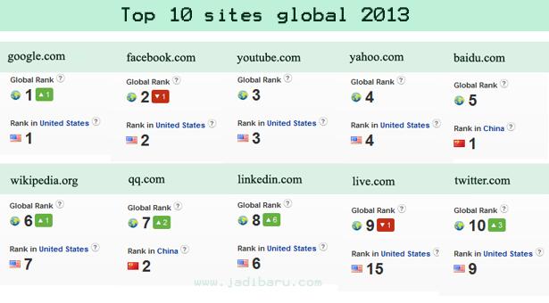 10 situs paling popular di dunia
