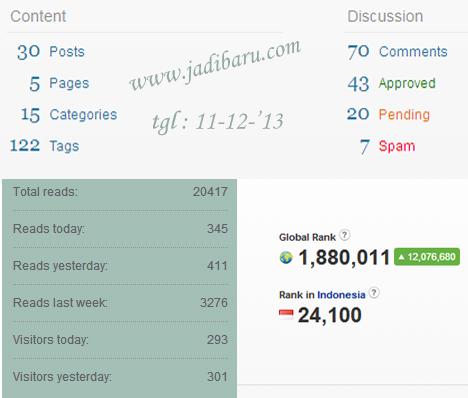 agar blog banyak pengunjung