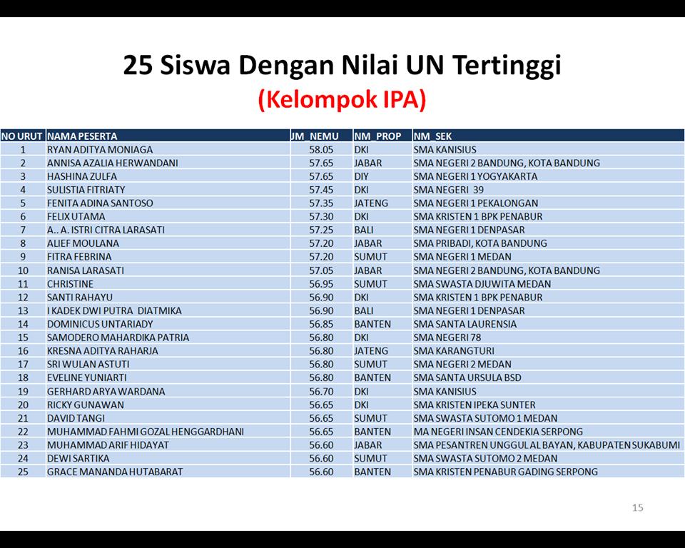 Nilai UN tertinggi IPA