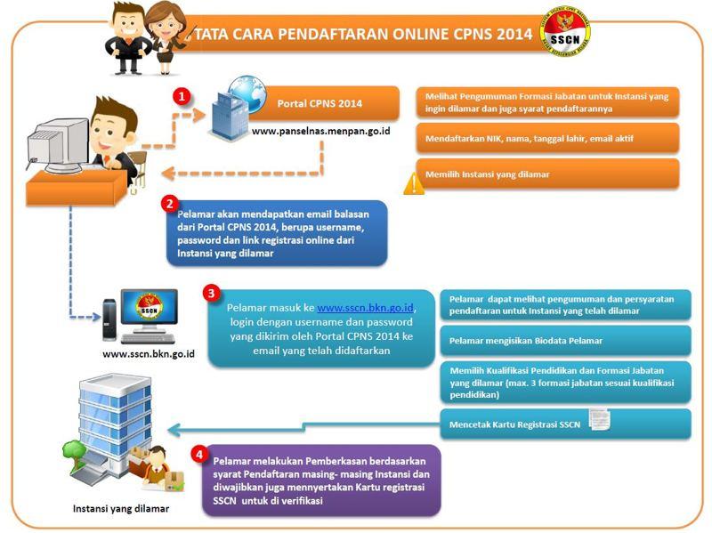 Alur-pendaftaran-CPNS-2014